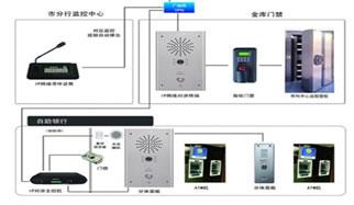 航速/IP网络对讲在银行ATM金库一键式解决方案