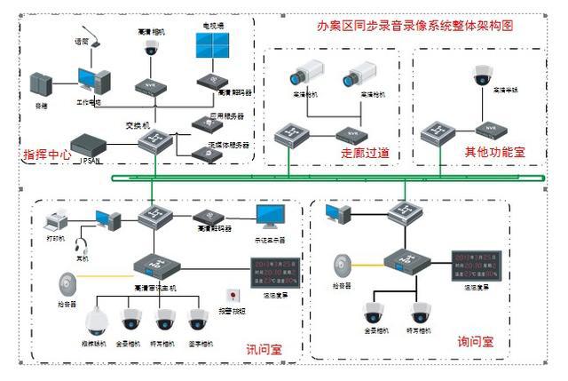 航速拾音器应用于公安局办案区录音系统项目